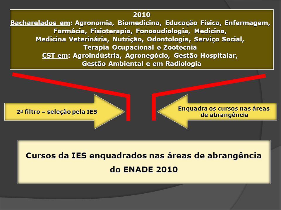 Cursos da IES enquadrados nas áreas de abrangência do ENADE 2010