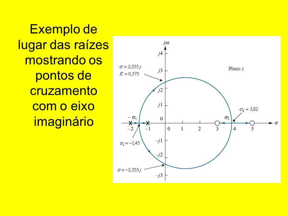 Exemplo de lugar das raízes mostrando os pontos de cruzamento com o eixo imaginário