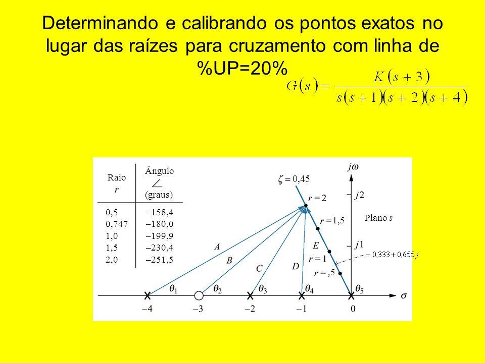 Determinando e calibrando os pontos exatos no lugar das raízes para cruzamento com linha de %UP=20%