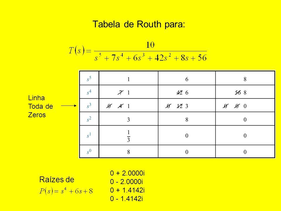 Tabela de Routh para: Raízes de Linha Toda de Zeros 0 + 2.0000i
