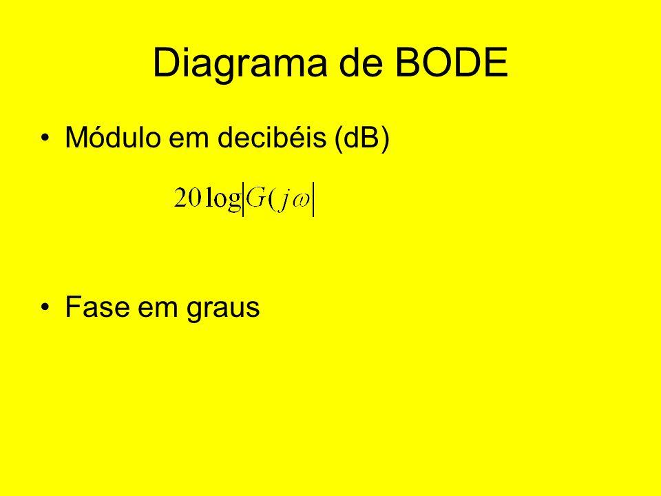 Diagrama de BODE Módulo em decibéis (dB) Fase em graus