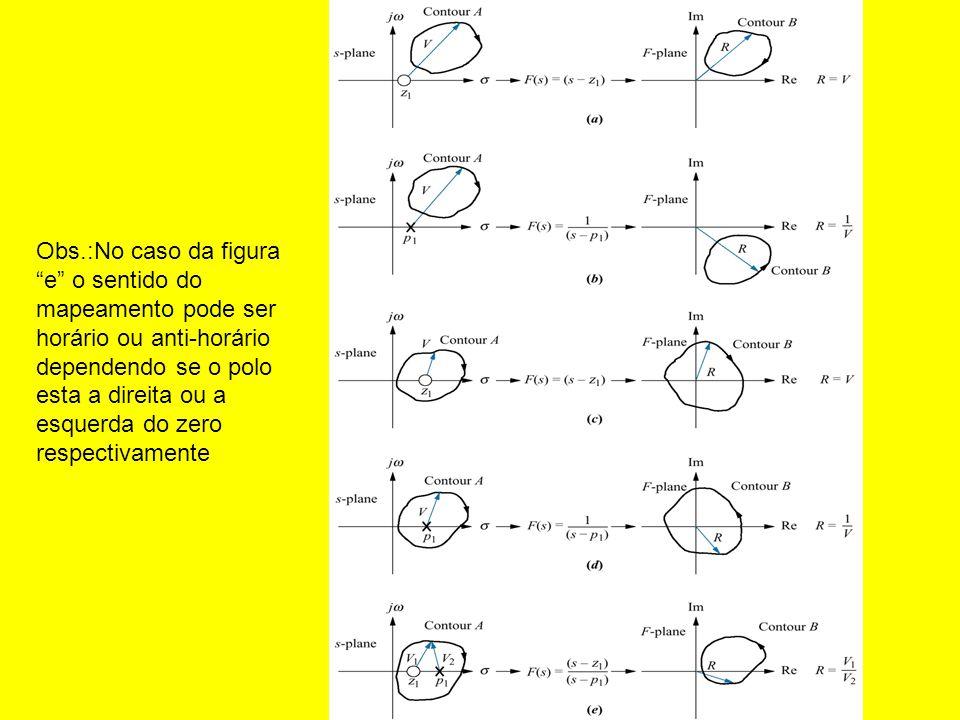 Obs.:No caso da figura e o sentido do mapeamento pode ser horário ou anti-horário dependendo se o polo esta a direita ou a esquerda do zero respectivamente