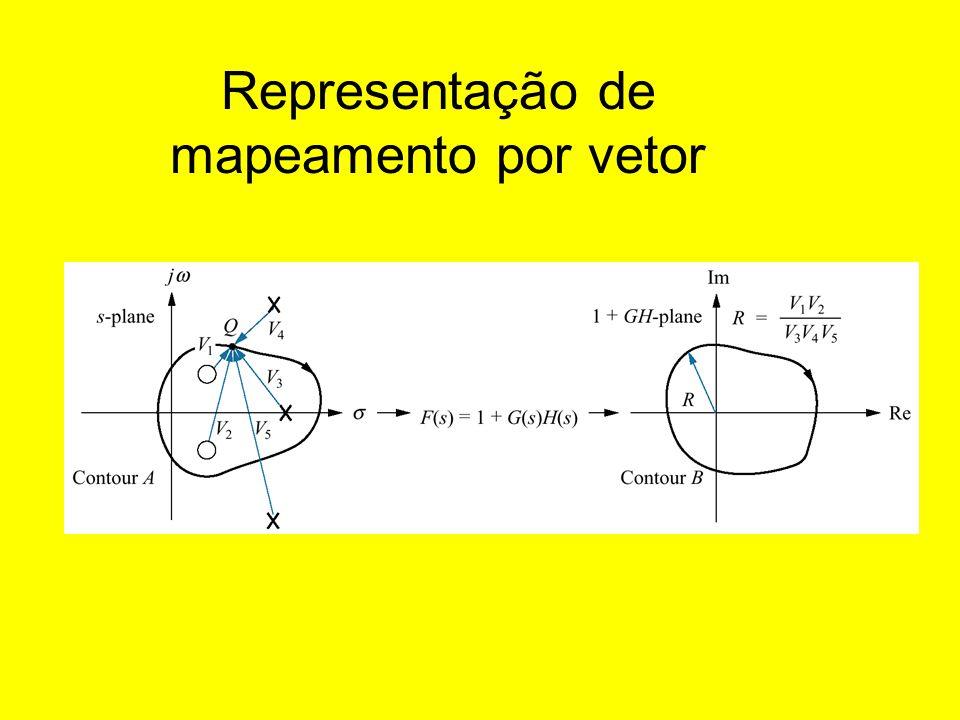 Representação de mapeamento por vetor