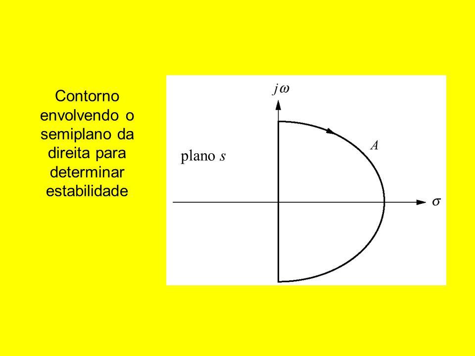 Contorno envolvendo o semiplano da direita para determinar estabilidade