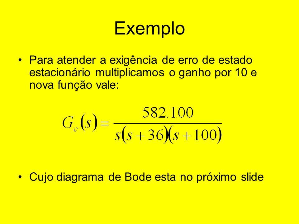 Exemplo Para atender a exigência de erro de estado estacionário multiplicamos o ganho por 10 e nova função vale: