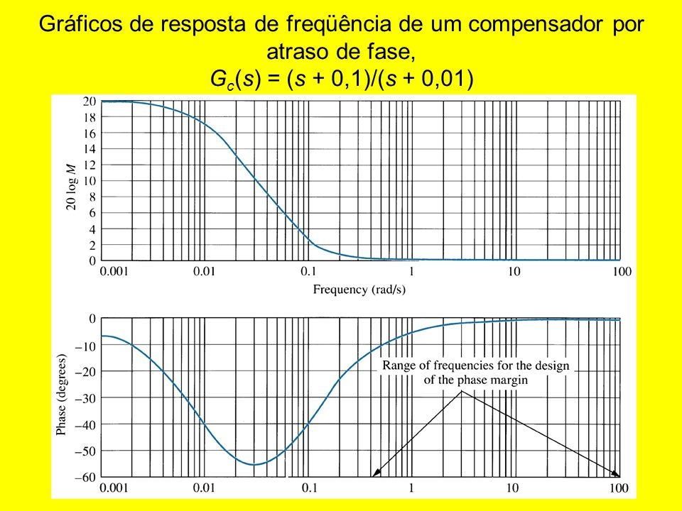 Gráficos de resposta de freqüência de um compensador por atraso de fase, Gc(s) = (s + 0,1)/(s + 0,01)