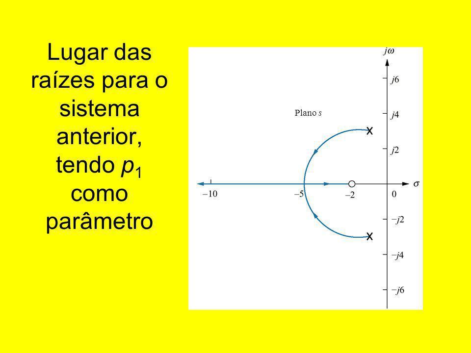 Lugar das raízes para o sistema anterior, tendo p1 como parâmetro