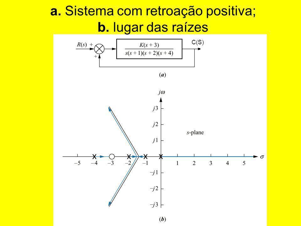 a. Sistema com retroação positiva; b. lugar das raízes