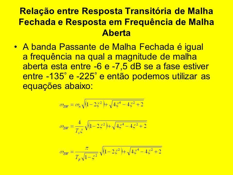 Relação entre Resposta Transitória de Malha Fechada e Resposta em Frequência de Malha Aberta