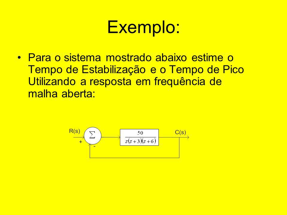 Exemplo: Para o sistema mostrado abaixo estime o Tempo de Estabilização e o Tempo de Pico Utilizando a resposta em frequência de malha aberta:
