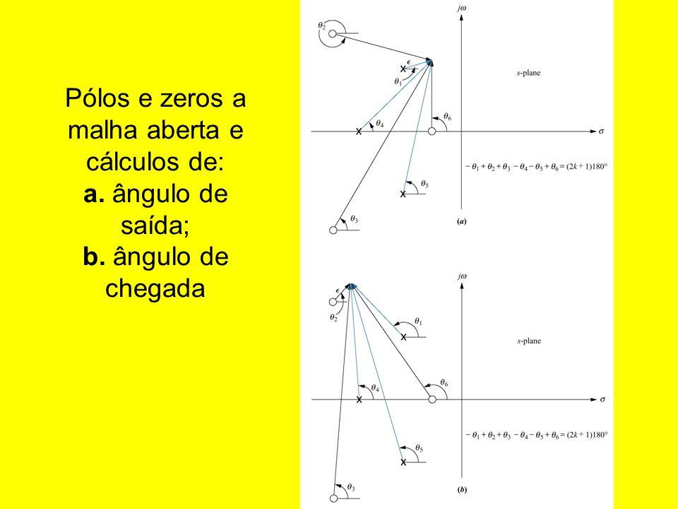 Pólos e zeros a malha aberta e cálculos de: a. ângulo de saída; b