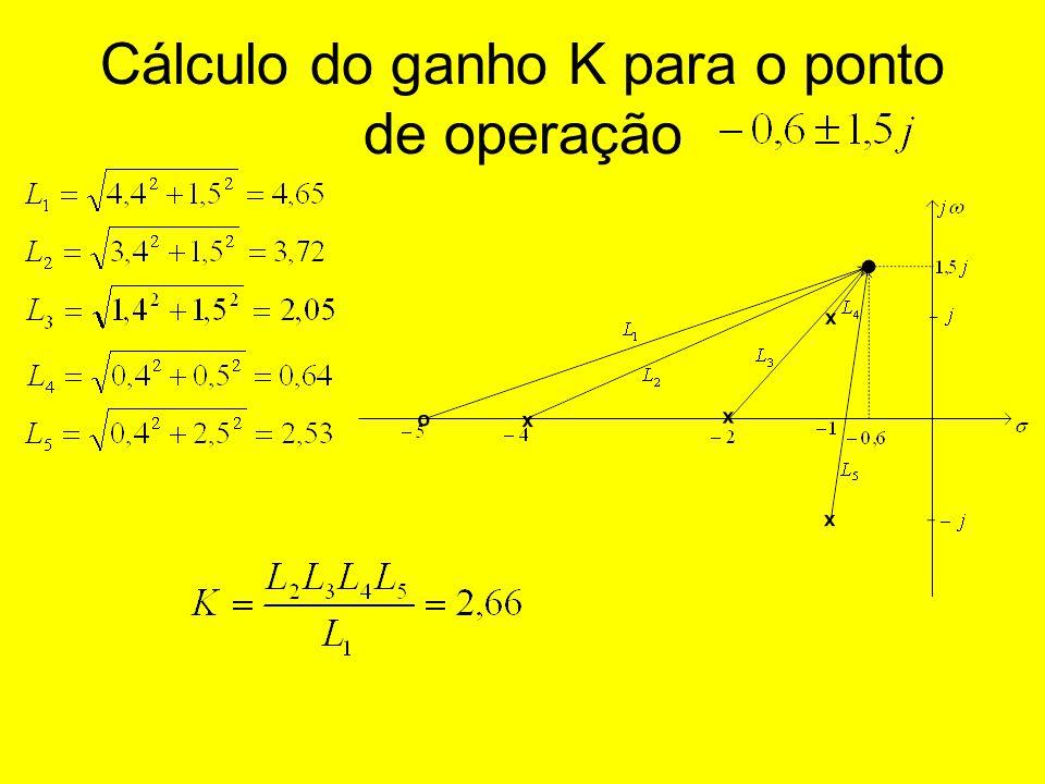 Cálculo do ganho K para o ponto de operação