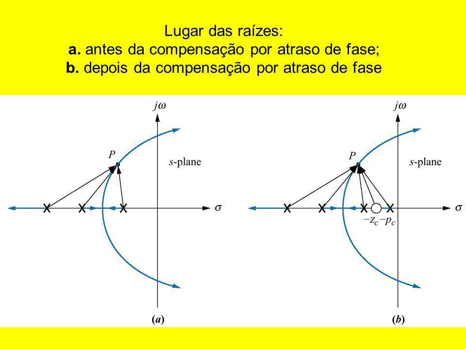 Lugar das raízes: a. antes da compensação por atraso de fase; b