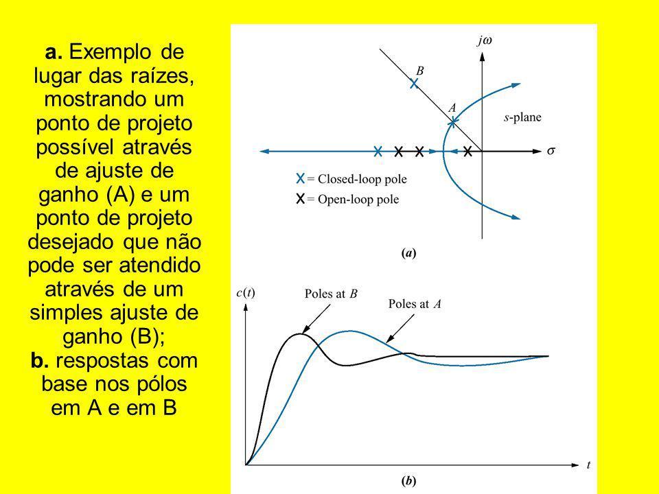 a. Exemplo de lugar das raízes, mostrando um ponto de projeto possível através de ajuste de ganho (A) e um ponto de projeto desejado que não pode ser atendido através de um simples ajuste de ganho (B); b. respostas com base nos pólos em A e em B