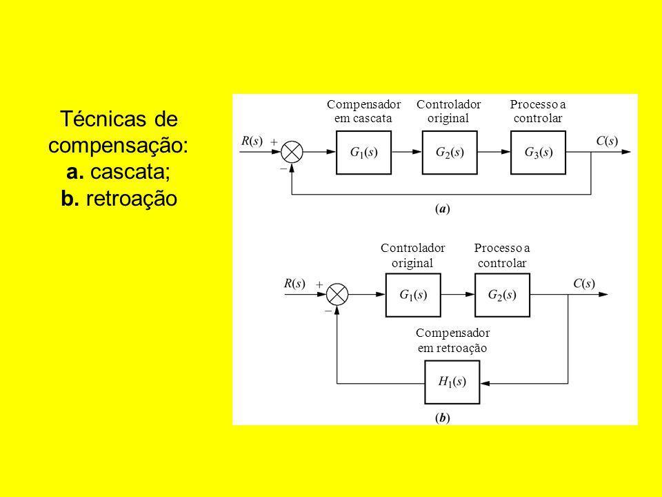 Técnicas de compensação: a. cascata; b. retroação