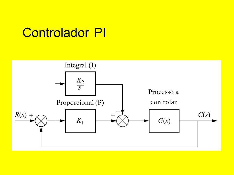 Controlador PI Processo a controlar Proporcional (P)