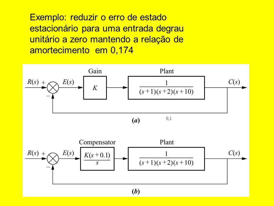 Exemplo: reduzir o erro de estado estacionário para uma entrada degrau unitário a zero mantendo a relação de amortecimento em 0,174