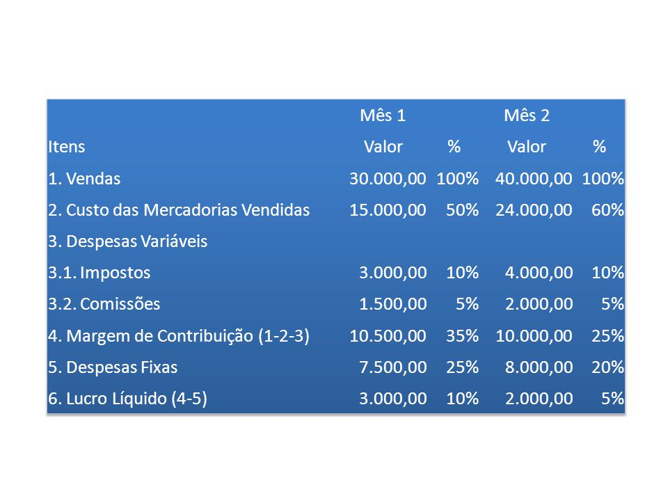 Mês 1 Mês 2. Itens. Valor. % 1. Vendas. 30.000,00. 100% 40.000,00. 2. Custo das Mercadorias Vendidas.