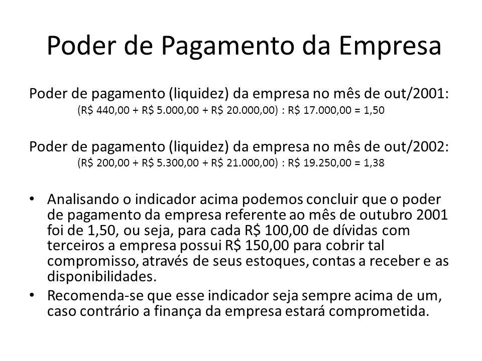 Poder de Pagamento da Empresa