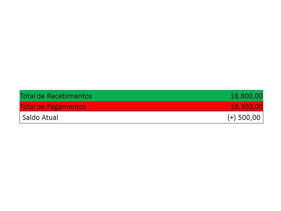 Total de Recebimentos 18.800,00 Total de Pagamentos 18.300,00 Saldo Atual (+) 500,00