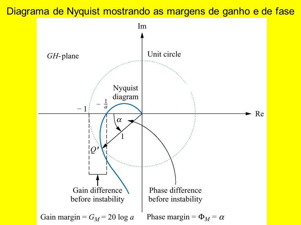 Diagrama de Nyquist mostrando as margens de ganho e de fase