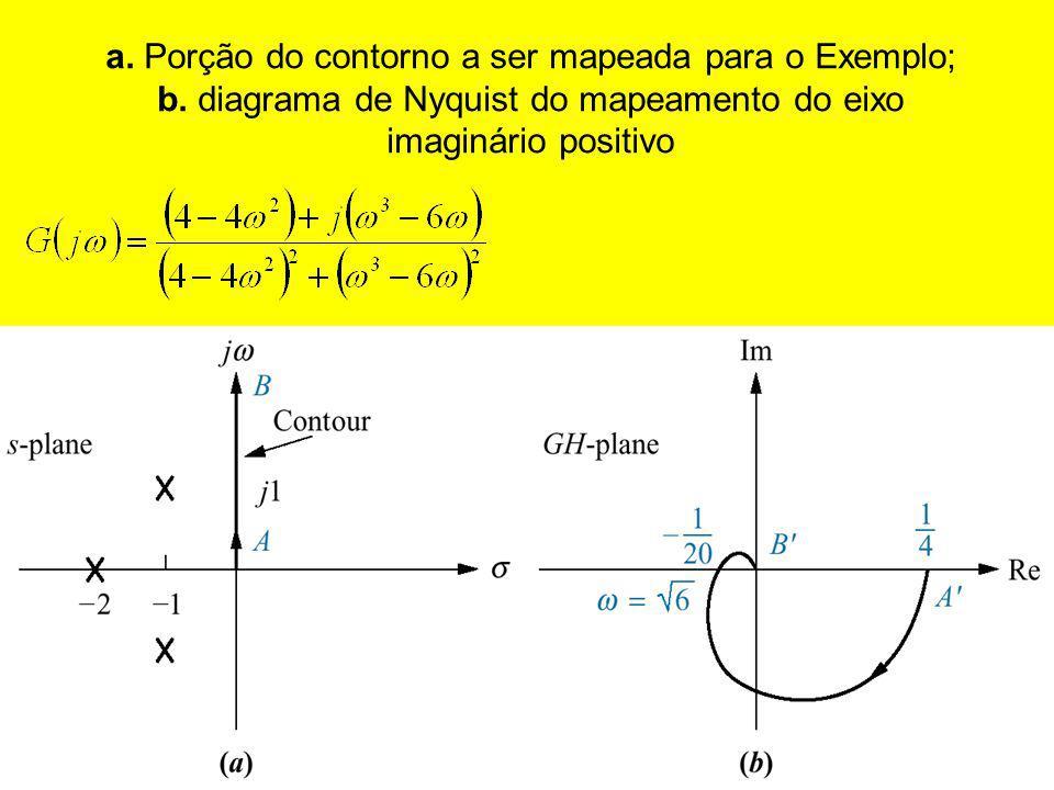 a. Porção do contorno a ser mapeada para o Exemplo; b