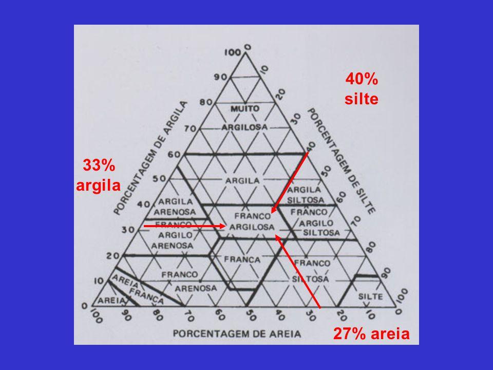 40% silte 33% argila 27% areia