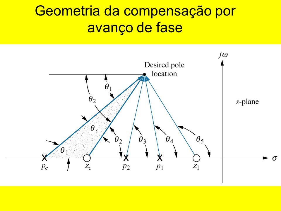 Geometria da compensação por avanço de fase