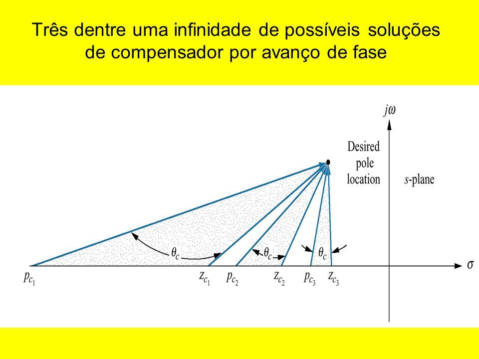 Três dentre uma infinidade de possíveis soluções de compensador por avanço de fase