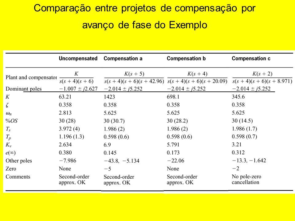 Comparação entre projetos de compensação por avanço de fase do Exemplo