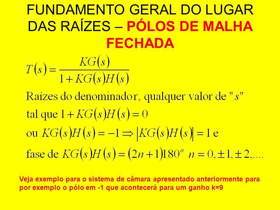 FUNDAMENTO GERAL DO LUGAR DAS RAÍZES – PÓLOS DE MALHA FECHADA