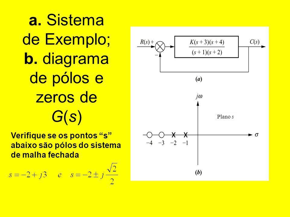 a. Sistema de Exemplo; b. diagrama de pólos e zeros de G(s)