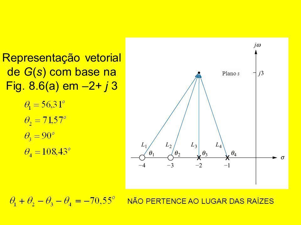 Representação vetorial de G(s) com base na Fig. 8.6(a) em –2+ j 3