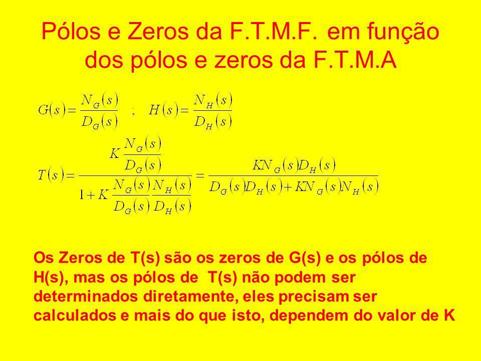 Pólos e Zeros da F.T.M.F. em função dos pólos e zeros da F.T.M.A