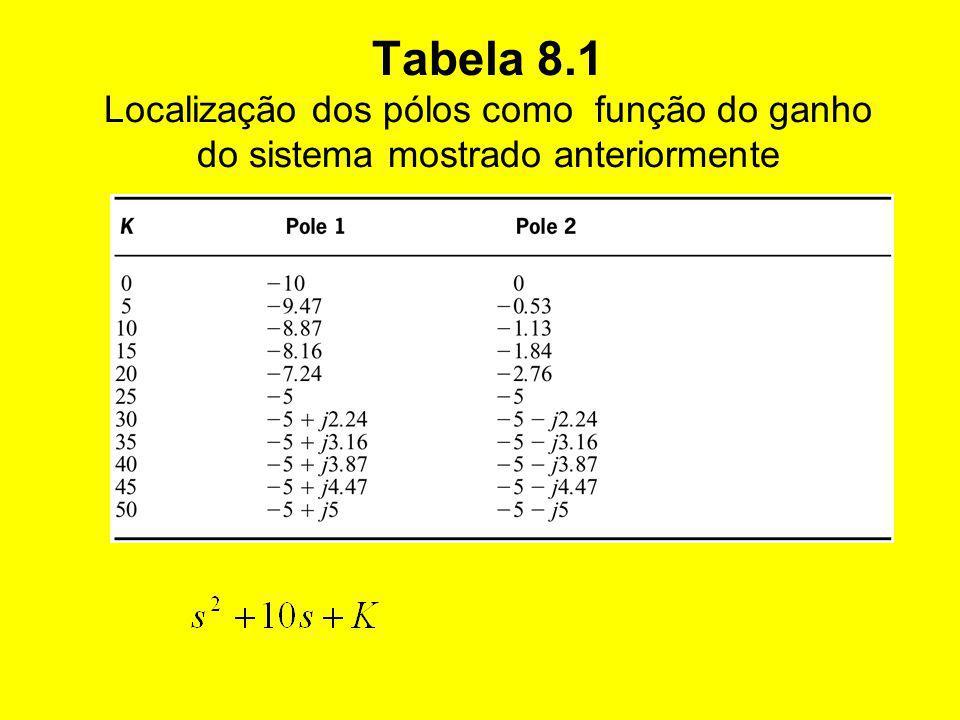 Tabela 8.1 Localização dos pólos como função do ganho do sistema mostrado anteriormente
