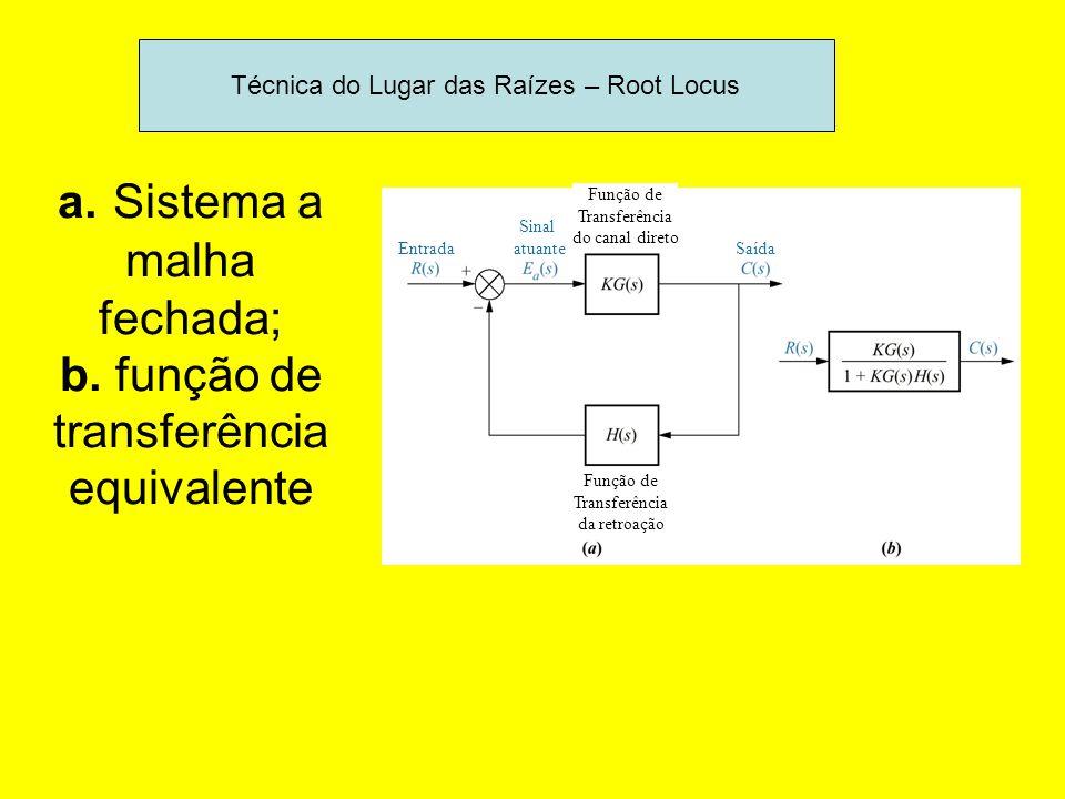 a. Sistema a malha fechada; b. função de transferência equivalente