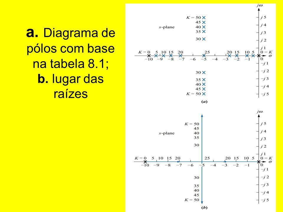 a. Diagrama de pólos com base na tabela 8.1; b. lugar das raízes