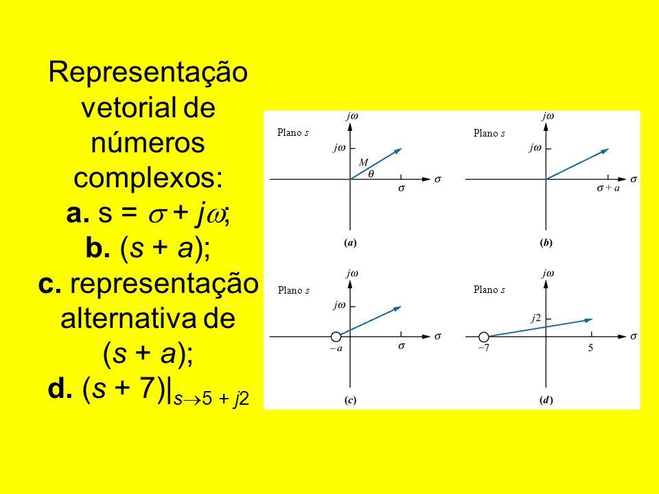 Representação vetorial de números complexos: a. s =  + j; b