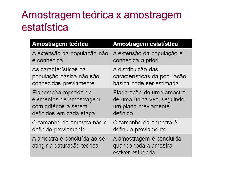 Amostragem teórica x amostragem estatística