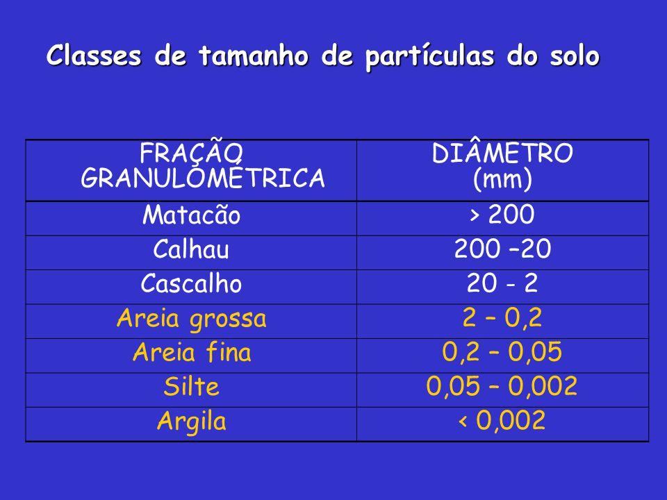 FRAÇÃO GRANULOMÉTRICA