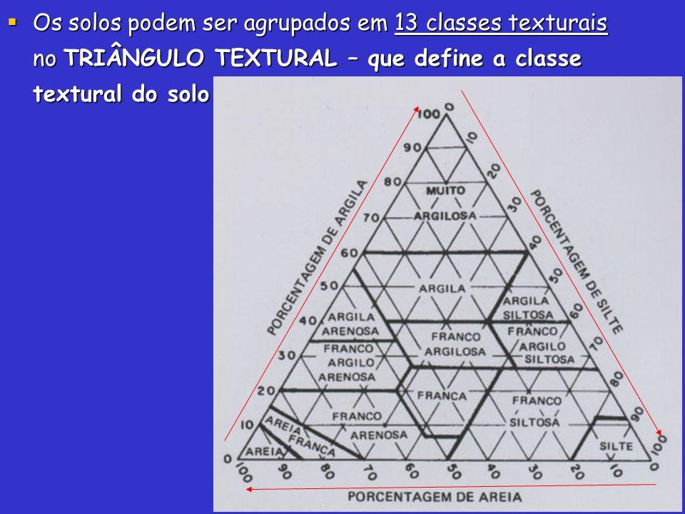 Os solos podem ser agrupados em 13 classes texturais no TRIÂNGULO TEXTURAL – que define a classe textural do solo