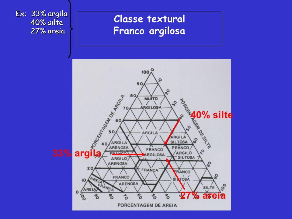 Classe textural Franco argilosa 40% silte 33% argila 27% areia