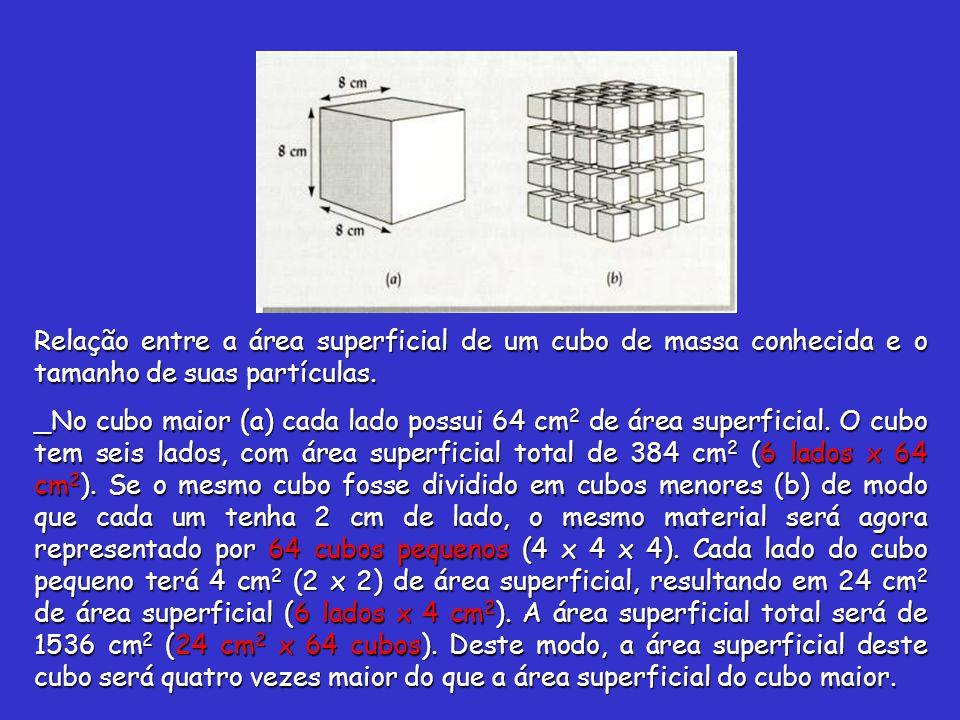Relação entre a área superficial de um cubo de massa conhecida e o tamanho de suas partículas.
