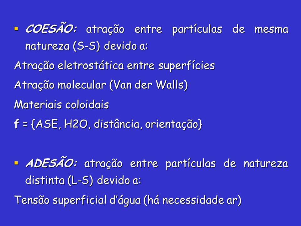 COESÃO: atração entre partículas de mesma natureza (S-S) devido a: