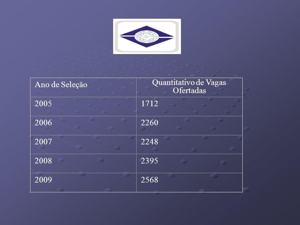 Quantitativo de Vagas Ofertadas