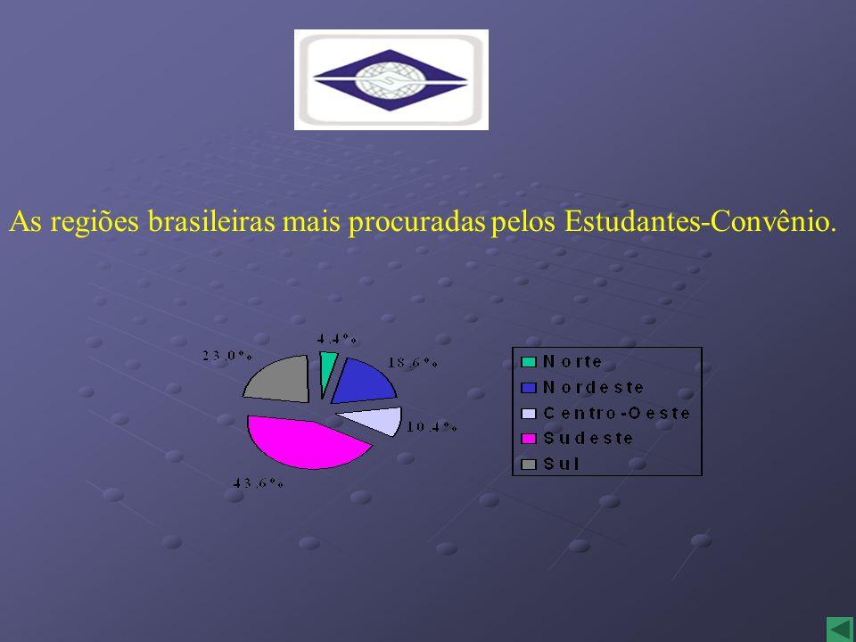 As regiões brasileiras mais procuradas pelos Estudantes-Convênio.