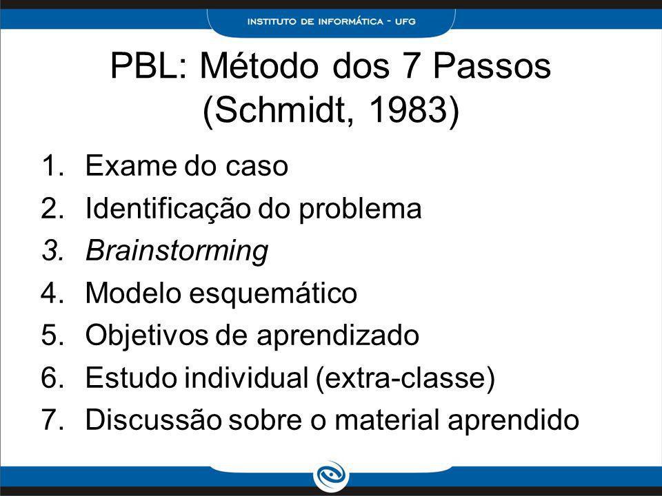 PBL: Método dos 7 Passos (Schmidt, 1983)