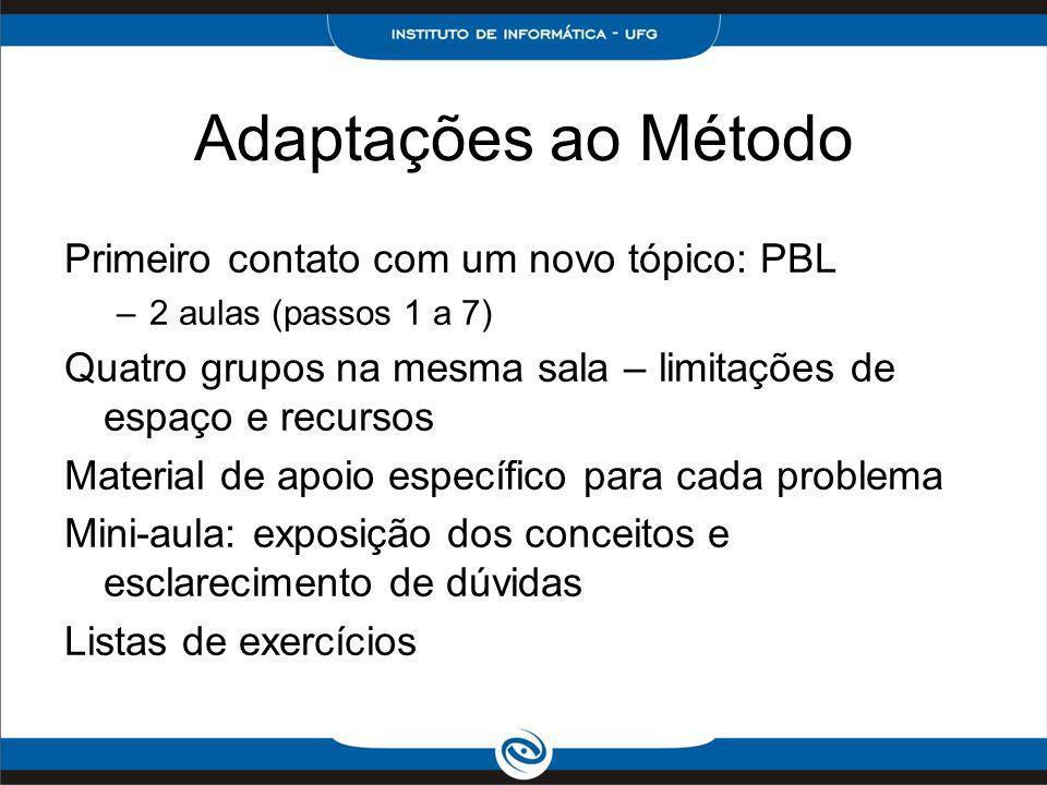 Adaptações ao Método Primeiro contato com um novo tópico: PBL