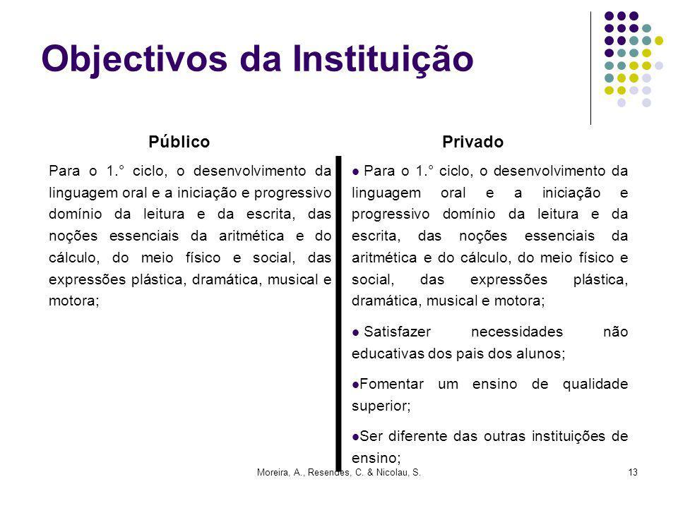 Objectivos da Instituição