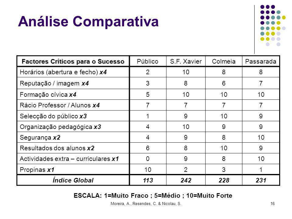 Análise Comparativa Factores Críticos para o Sucesso Público